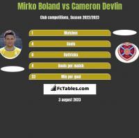 Mirko Boland vs Cameron Devlin h2h player stats
