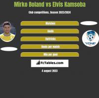 Mirko Boland vs Elvis Kamsoba h2h player stats