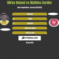 Mirko Boland vs Mathieu Cordier h2h player stats