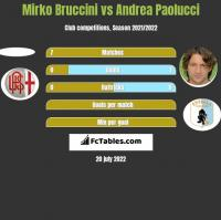 Mirko Bruccini vs Andrea Paolucci h2h player stats