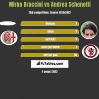 Mirko Bruccini vs Andrea Schenetti h2h player stats