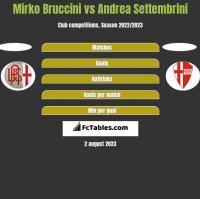 Mirko Bruccini vs Andrea Settembrini h2h player stats
