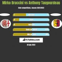 Mirko Bruccini vs Anthony Taugourdeau h2h player stats