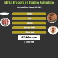 Mirko Bruccini vs Daniele Sciaudone h2h player stats