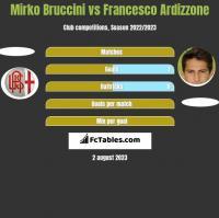 Mirko Bruccini vs Francesco Ardizzone h2h player stats
