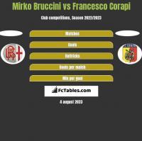 Mirko Bruccini vs Francesco Corapi h2h player stats