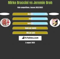 Mirko Bruccini vs Jeremie Broh h2h player stats
