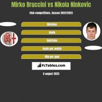 Mirko Bruccini vs Nikola Ninkovic h2h player stats