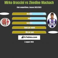 Mirko Bruccini vs Zinedine Machach h2h player stats