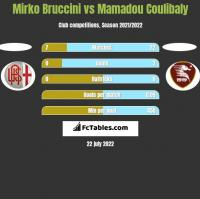Mirko Bruccini vs Mamadou Coulibaly h2h player stats