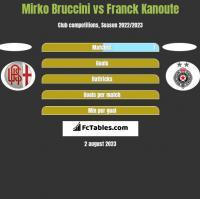 Mirko Bruccini vs Franck Kanoute h2h player stats