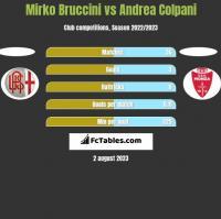 Mirko Bruccini vs Andrea Colpani h2h player stats
