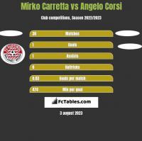 Mirko Carretta vs Angelo Corsi h2h player stats