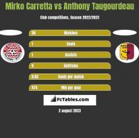 Mirko Carretta vs Anthony Taugourdeau h2h player stats