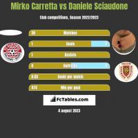 Mirko Carretta vs Daniele Sciaudone h2h player stats