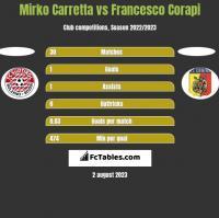 Mirko Carretta vs Francesco Corapi h2h player stats