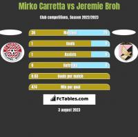 Mirko Carretta vs Jeremie Broh h2h player stats
