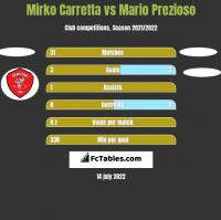 Mirko Carretta vs Mario Prezioso h2h player stats