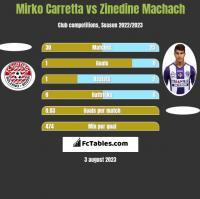 Mirko Carretta vs Zinedine Machach h2h player stats