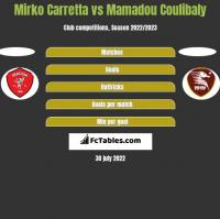 Mirko Carretta vs Mamadou Coulibaly h2h player stats
