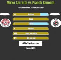 Mirko Carretta vs Franck Kanoute h2h player stats