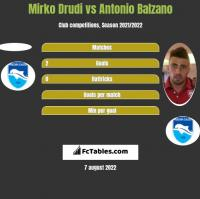 Mirko Drudi vs Antonio Balzano h2h player stats