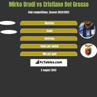 Mirko Drudi vs Cristiano Del Grosso h2h player stats
