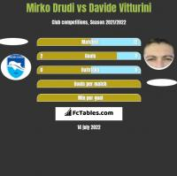 Mirko Drudi vs Davide Vitturini h2h player stats