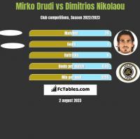 Mirko Drudi vs Dimitrios Nikolaou h2h player stats