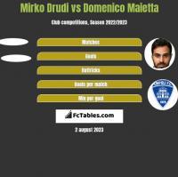 Mirko Drudi vs Domenico Maietta h2h player stats