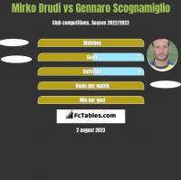 Mirko Drudi vs Gennaro Scognamiglio h2h player stats
