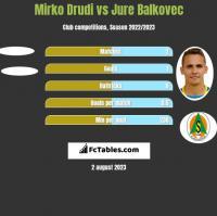 Mirko Drudi vs Jure Balkovec h2h player stats