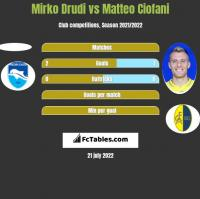 Mirko Drudi vs Matteo Ciofani h2h player stats