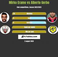 Mirko Eramo vs Alberto Gerbo h2h player stats