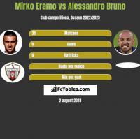 Mirko Eramo vs Alessandro Bruno h2h player stats