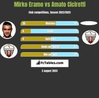 Mirko Eramo vs Amato Ciciretti h2h player stats