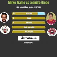 Mirko Eramo vs Leandro Greco h2h player stats