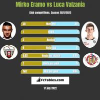 Mirko Eramo vs Luca Valzania h2h player stats