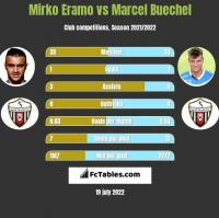 Mirko Eramo vs Marcel Buechel h2h player stats