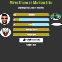 Mirko Eramo vs Mariano Arini h2h player stats