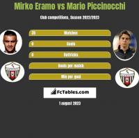 Mirko Eramo vs Mario Piccinocchi h2h player stats