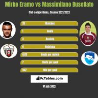 Mirko Eramo vs Massimilano Busellato h2h player stats