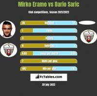 Mirko Eramo vs Dario Saric h2h player stats