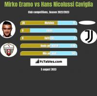 Mirko Eramo vs Hans Nicolussi Caviglia h2h player stats