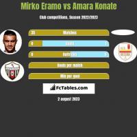 Mirko Eramo vs Amara Konate h2h player stats