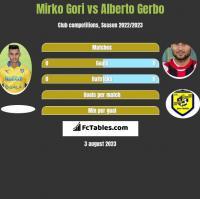 Mirko Gori vs Alberto Gerbo h2h player stats