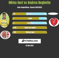 Mirko Gori vs Andrea Beghetto h2h player stats