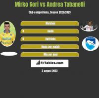 Mirko Gori vs Andrea Tabanelli h2h player stats