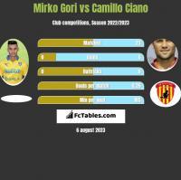 Mirko Gori vs Camillo Ciano h2h player stats