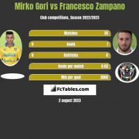 Mirko Gori vs Francesco Zampano h2h player stats